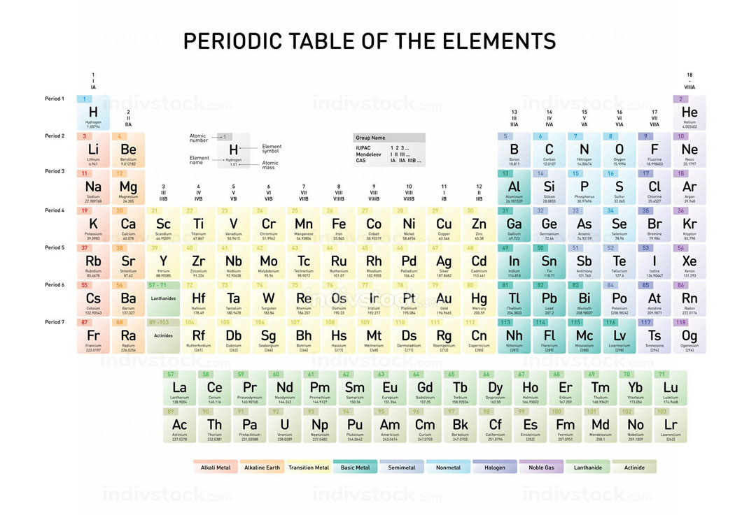 Simple Periodic Table of the Elements